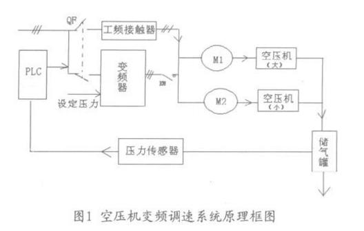 空压机变频调速系统原理图