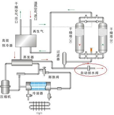 阿特拉斯空压机自动排水阀工作原理介绍
